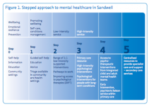 Sandwell stepped approach