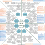 Commissioning intelligence report and model