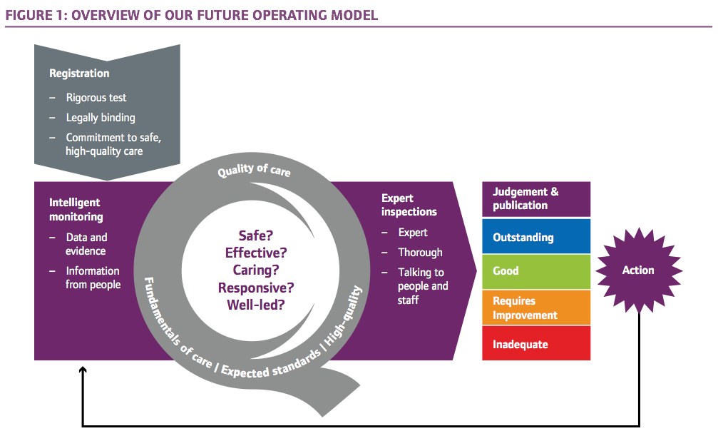 Care Quality Commission future operating model