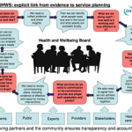 Statutory Guidance on Joint Strategic Needs Assessments and Joint Health and Wellbeing Strategies