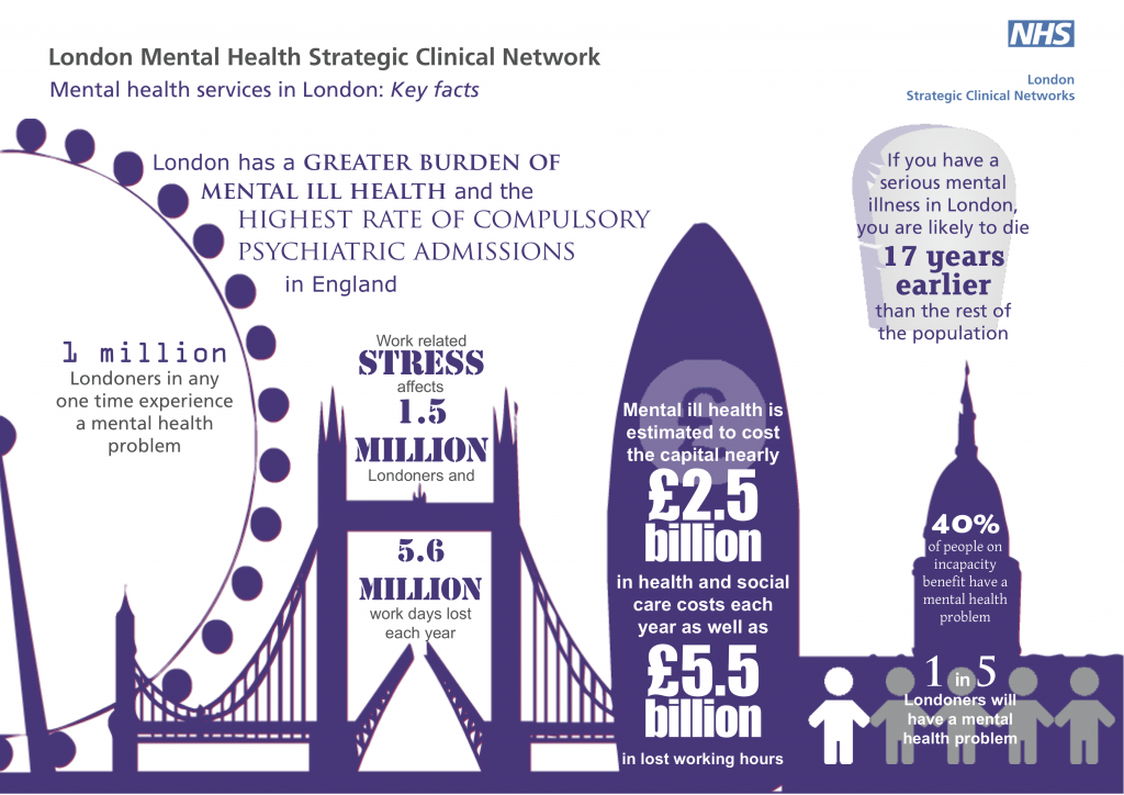 Mental health services in London: Key facts