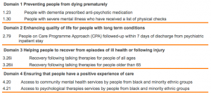 COF Mental Health indicators