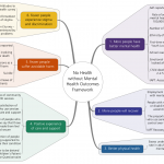 Mental health outcomes framework