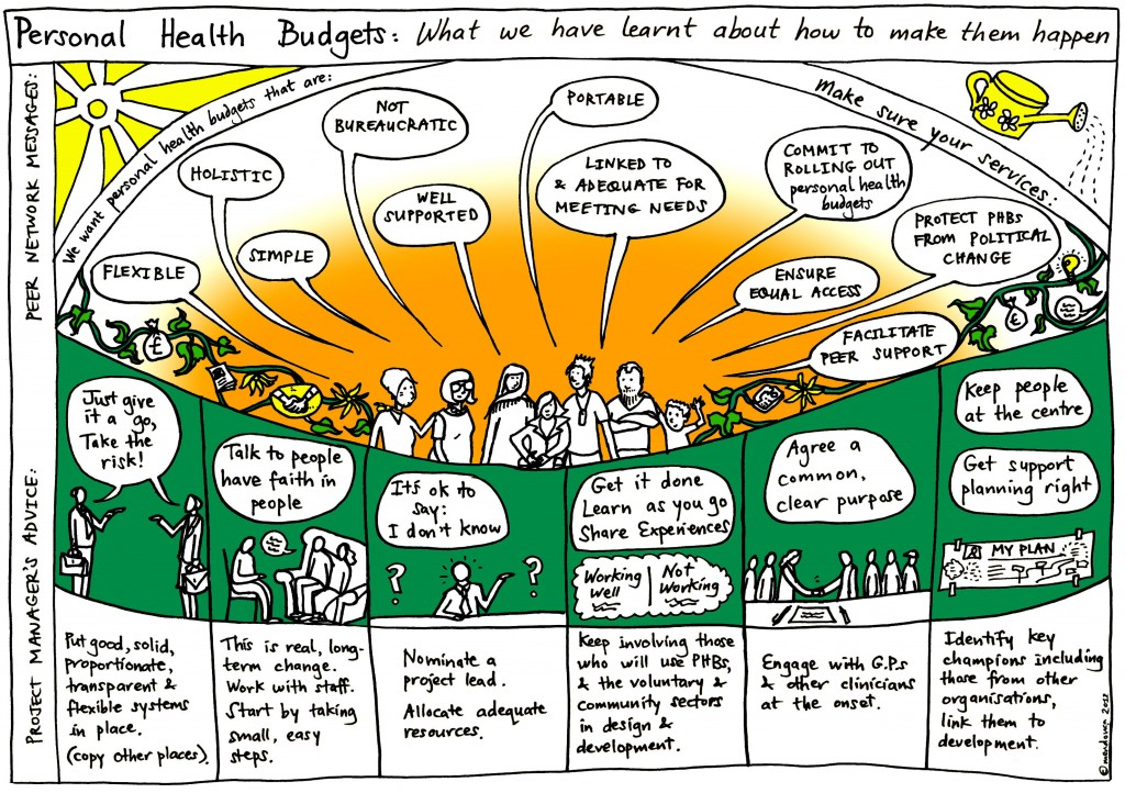 how to make personal health budgets happen