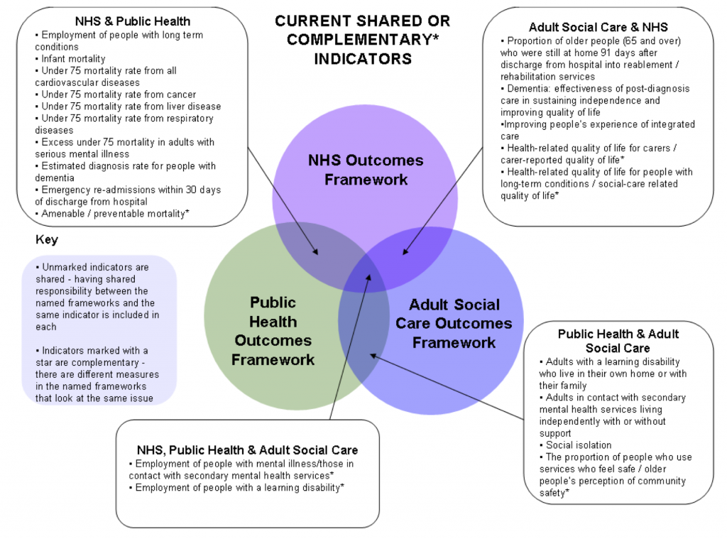 The role of the outcomes frameworks