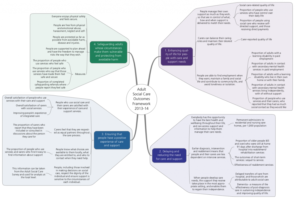 Adult Social Care Outcomes Framework mind map