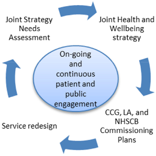 Planning and delivering service changes for patients
